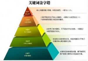 seo网站优化站内核心关键词分析