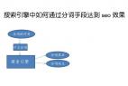 上海seo服务:搜索引擎中如何通过分词手段达到seo效果