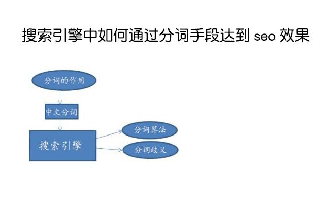 上海seo服务:搜索引擎中如何通过分词手段达到seo效果 第2张
