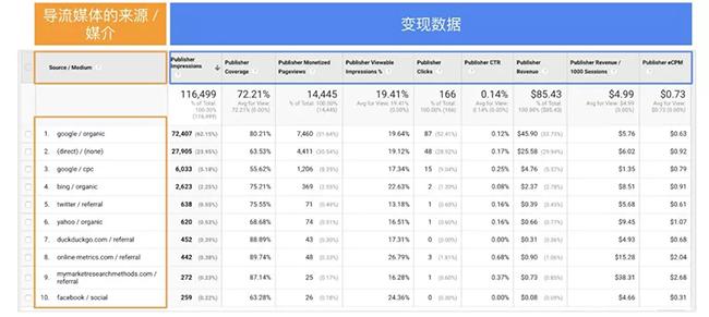 谷歌 AdSense、AdMob 新季度的产品趋势和优化收入的建议