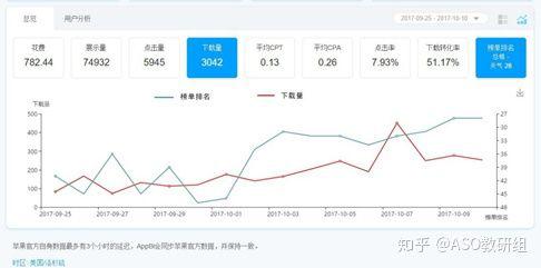 上海seo介绍苹果搜索广告上线后ASO将何去何从 第4张