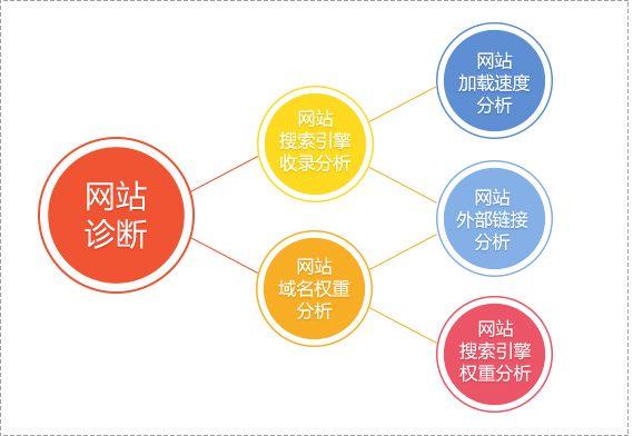 上海seo网站分析:SEO如何诊断排名不佳的页面!