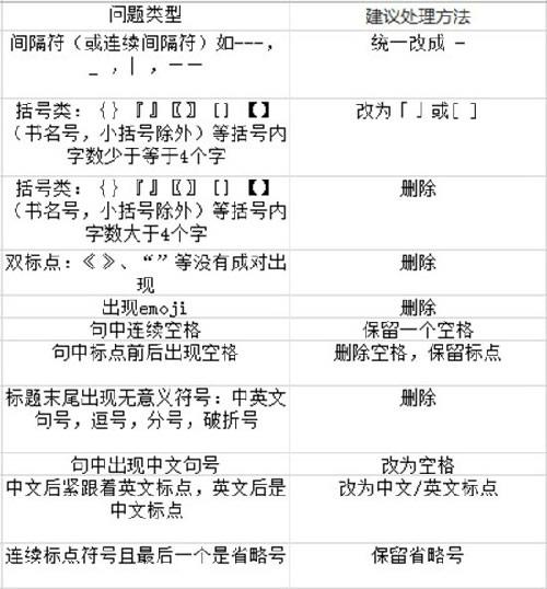 百度智能小程序SEO优化推广教程-上海seo 第4张