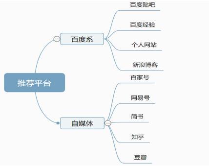 百度霸屏之视频被动引流实操总结-上海seo服务商 第4张