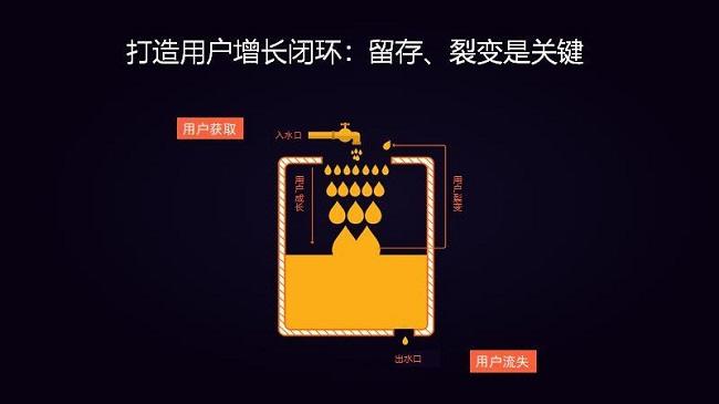 用户增长的奥秘 | 为什么你的用户不增长?-上海seo服务商分享 第6张