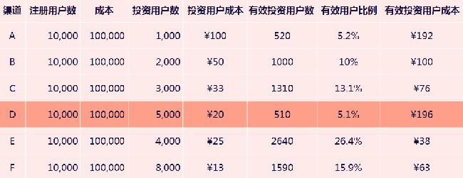 用户增长的奥秘 | 为什么你的用户不增长?-上海seo服务商分享 第8张