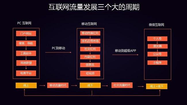 用户增长的奥秘 | 为什么你的用户不增长?-上海seo服务商分享 第10张