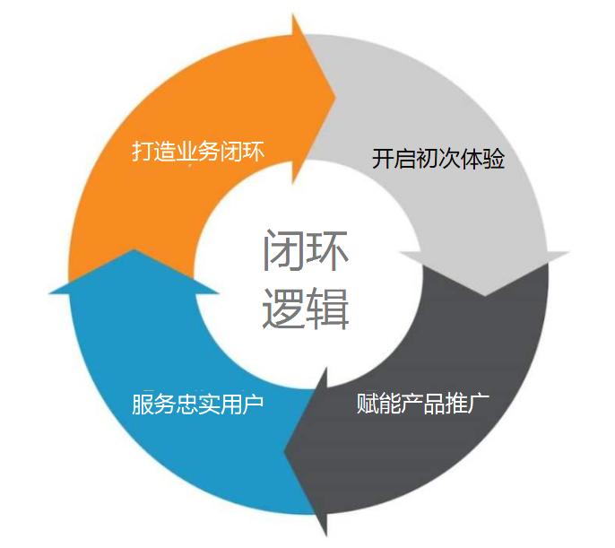 如何打造产品的闭环逻辑?-上海seo服务商 第4张