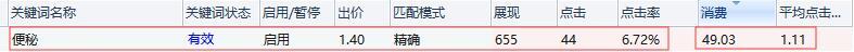 上海seo介绍:百度竞价关键词数据分析的核心秘密