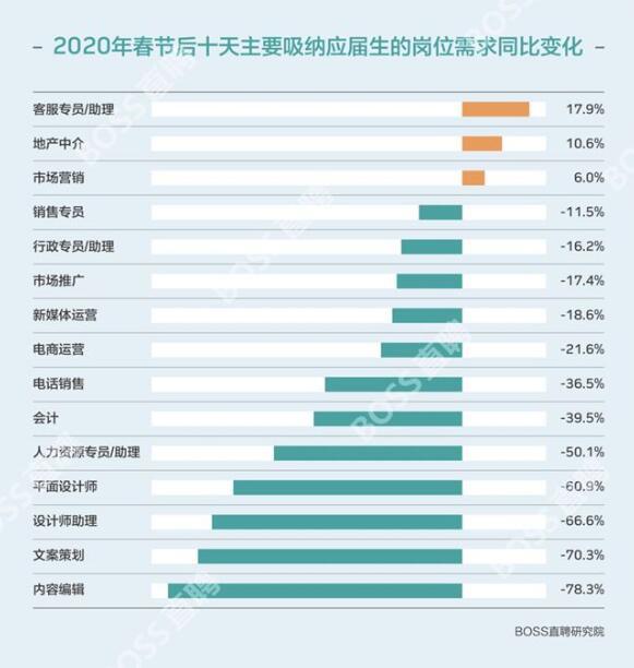 """上海seo介绍;被疫情改变的""""春招"""" 第4张"""