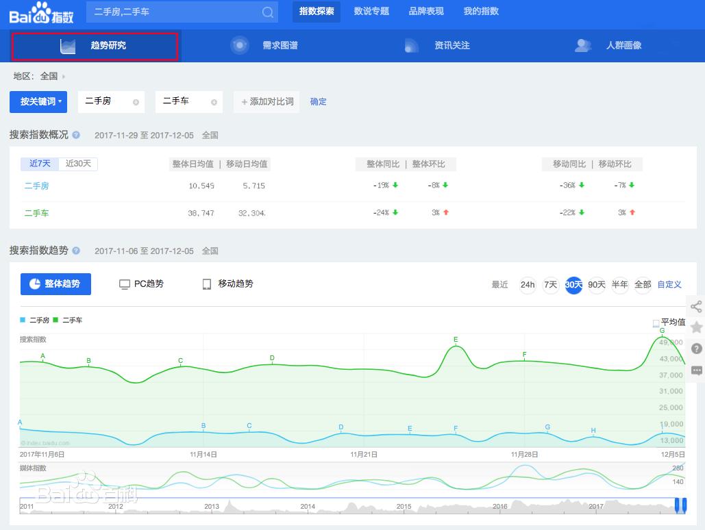 seo网站优化基础知识:百度指数的基本简要介绍 第2张