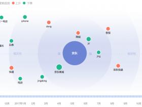 seo网站优化基础知识:百度指数的基本简要介绍