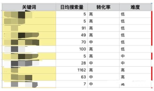 上海seo-内容营销的必要性以及如何做好内容营销? 第6张