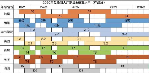 互联网大厂职级&薪酬2020版新鲜出炉 第4张