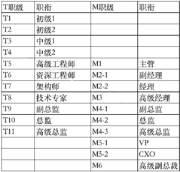 互联网大厂职级&薪酬2020版新鲜出炉 第22张