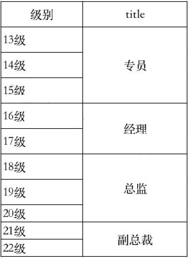 互联网大厂职级&薪酬2020版新鲜出炉 第24张