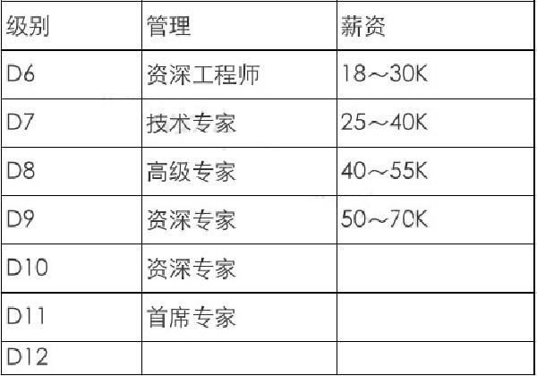互联网大厂职级&薪酬2020版新鲜出炉 第26张