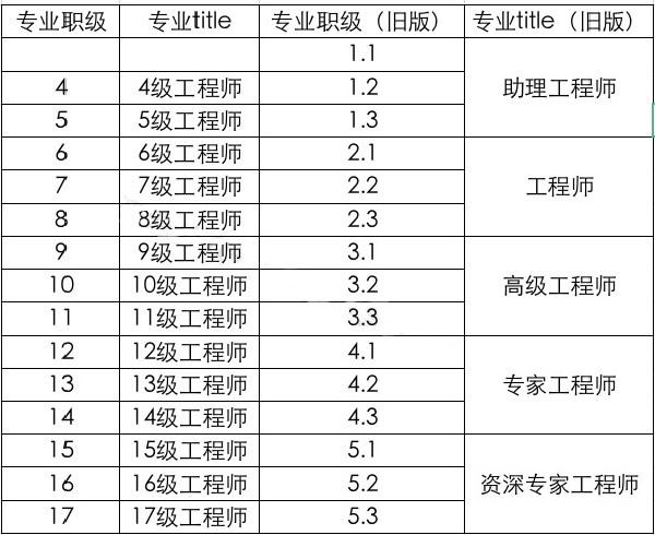 互联网大厂职级&薪酬2020版新鲜出炉 第12张