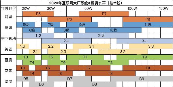 互联网大厂职级&薪酬2020版新鲜出炉 第2张