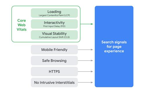 谷歌发布2021网页排名算法:用户体验为王 第4张