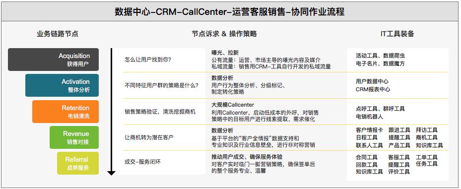 CRM知识解构、策略设计及SaaS体系下的柔性开发实践分享(上篇) 第8张