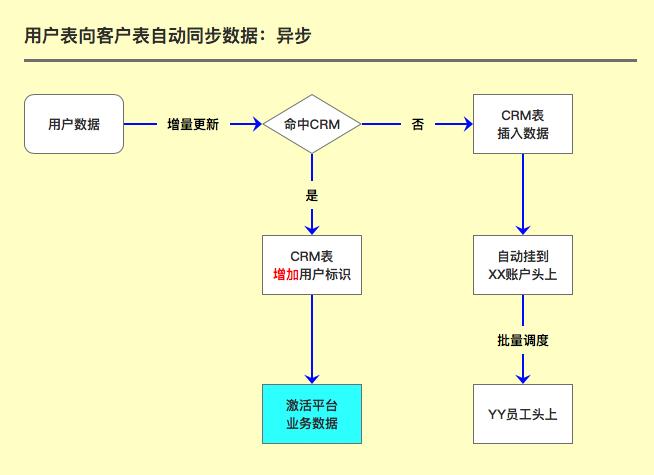 CRM知识解构、策略设计及SaaS体系下的柔性开发实践分享(上篇) 第18张