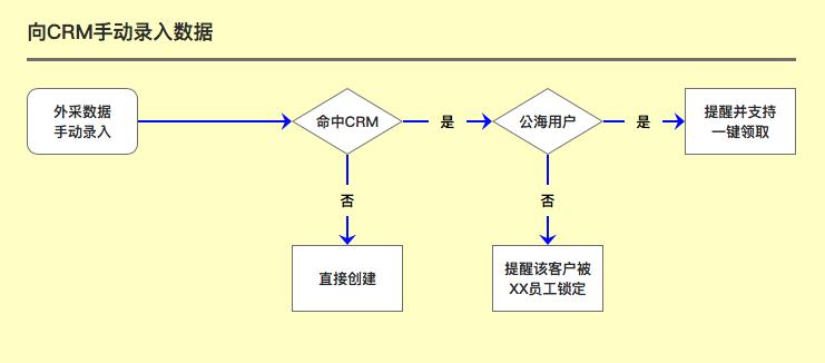 CRM知识解构、策略设计及SaaS体系下的柔性开发实践分享(上篇) 第20张
