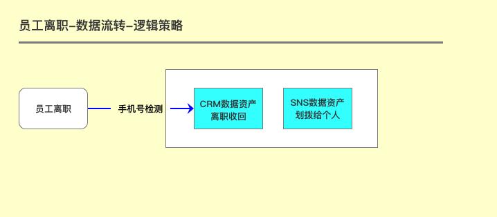 CRM知识解构、策略设计及SaaS体系下的柔性开发实践分享(下篇) 第62张