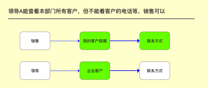 CRM知识解构、策略设计及SaaS体系下的柔性开发实践分享(下篇) 第8张