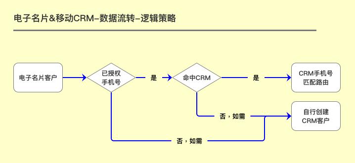 CRM知识解构、策略设计及SaaS体系下的柔性开发实践分享(下篇) 第64张
