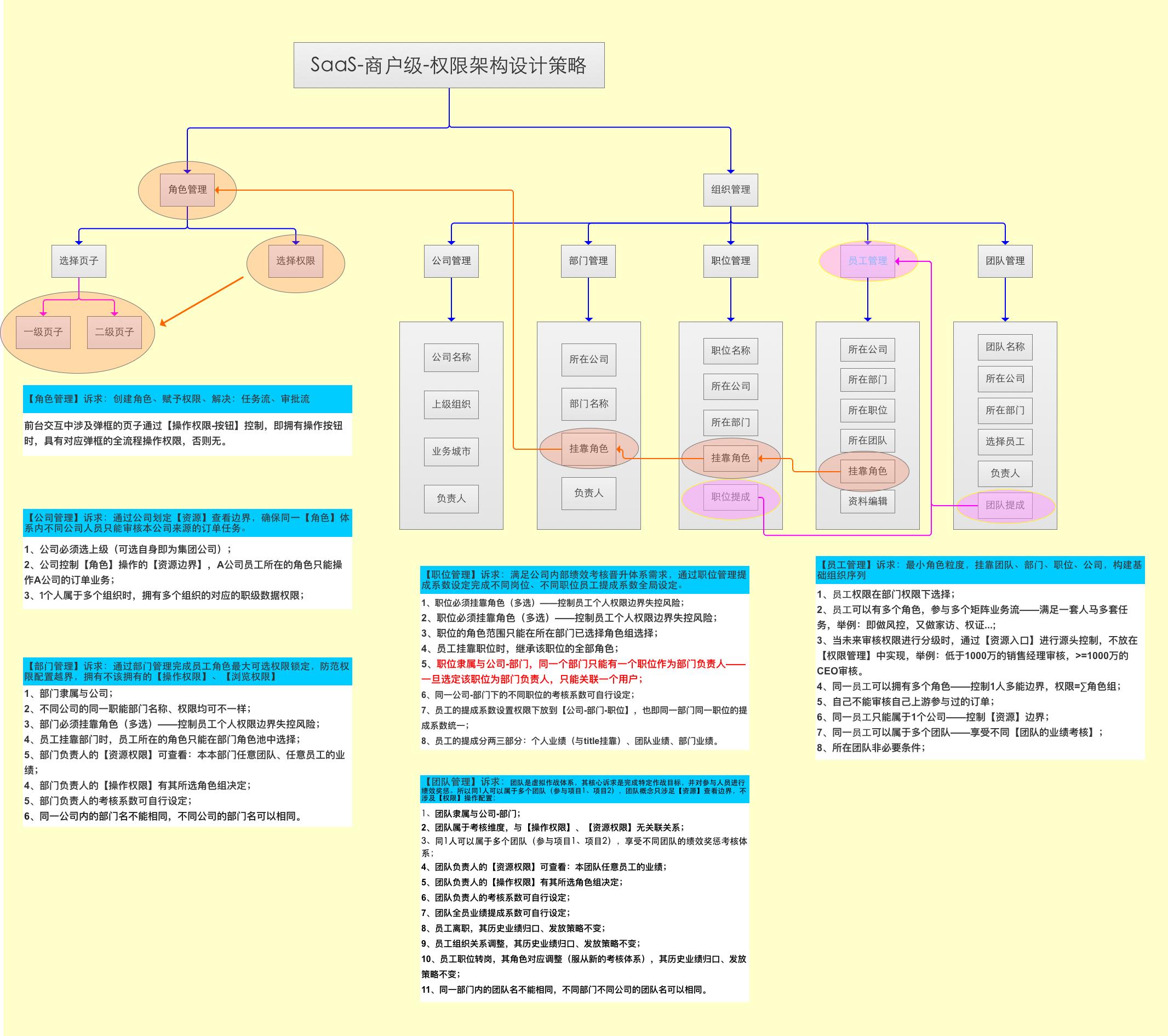 CRM知识解构、策略设计及SaaS体系下的柔性开发实践分享(下篇) 第12张