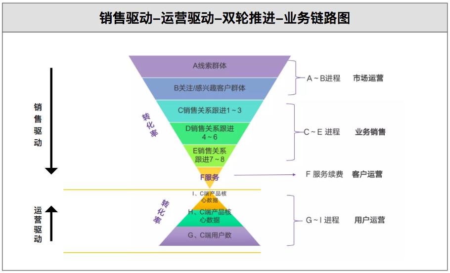 CRM知识解构、策略设计及SaaS体系下的柔性开发实践分享(下篇) 第18张