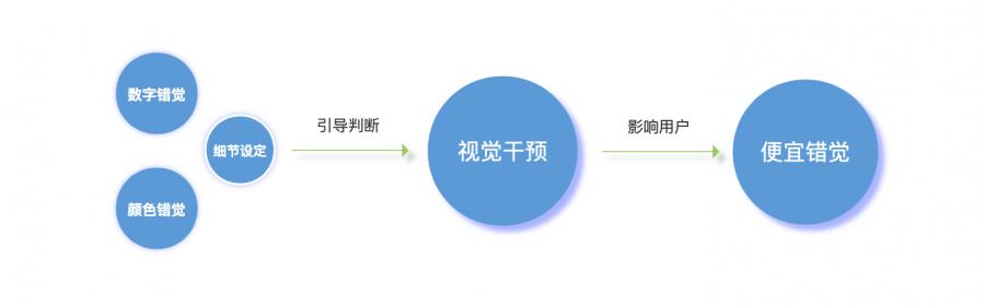 上海seo解析:营销限时秒杀的运营玩法及影响因素 第6张