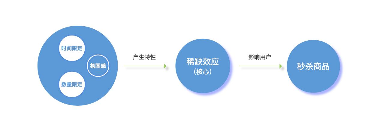 上海seo解析:营销限时秒杀的运营玩法及影响因素 第4张