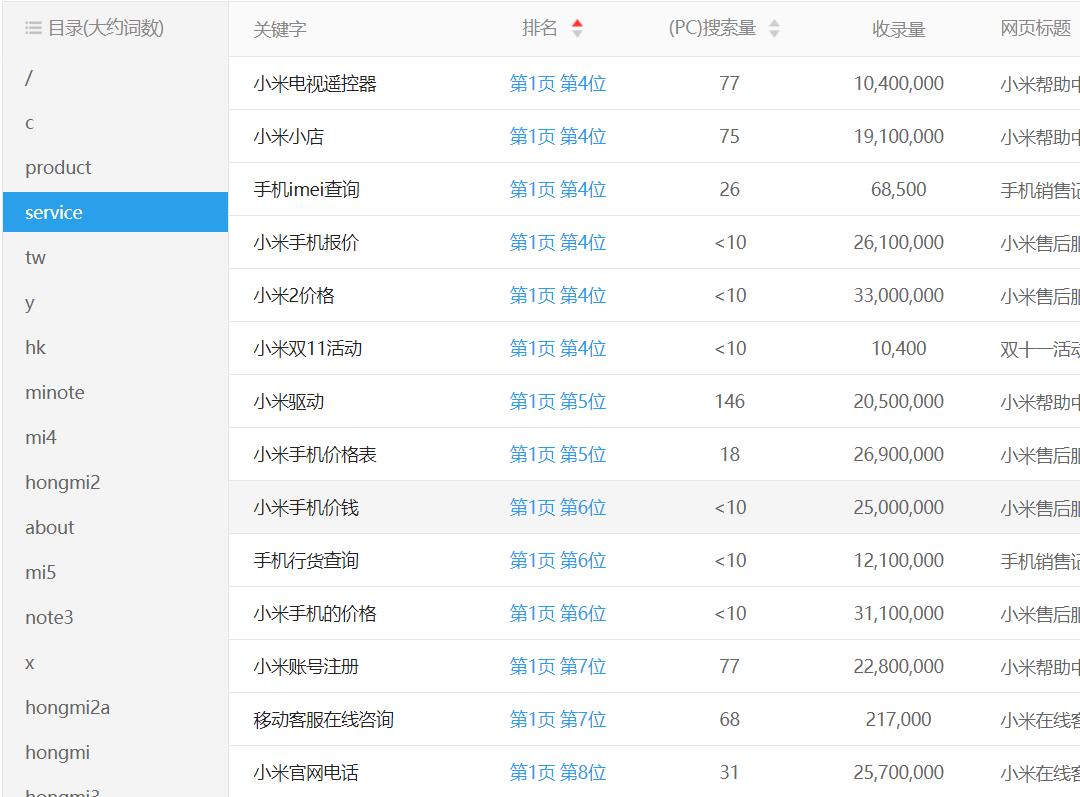 上海seo:SEO的意义、作用、SEO能为企业带来哪些好处 第10张